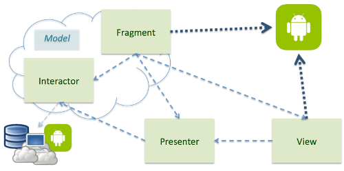Model View Presenter Fragment overview of dependencies