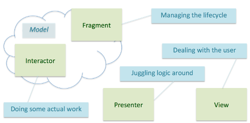 Model View Presenter Fragment overview of responsibilities